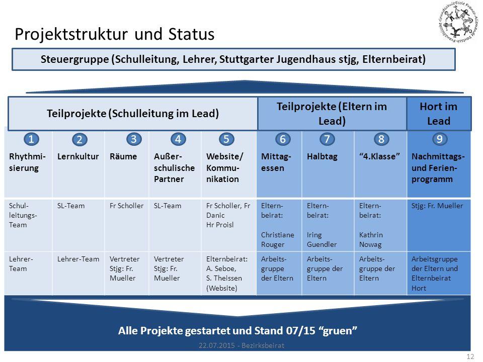 Projektstruktur und Status