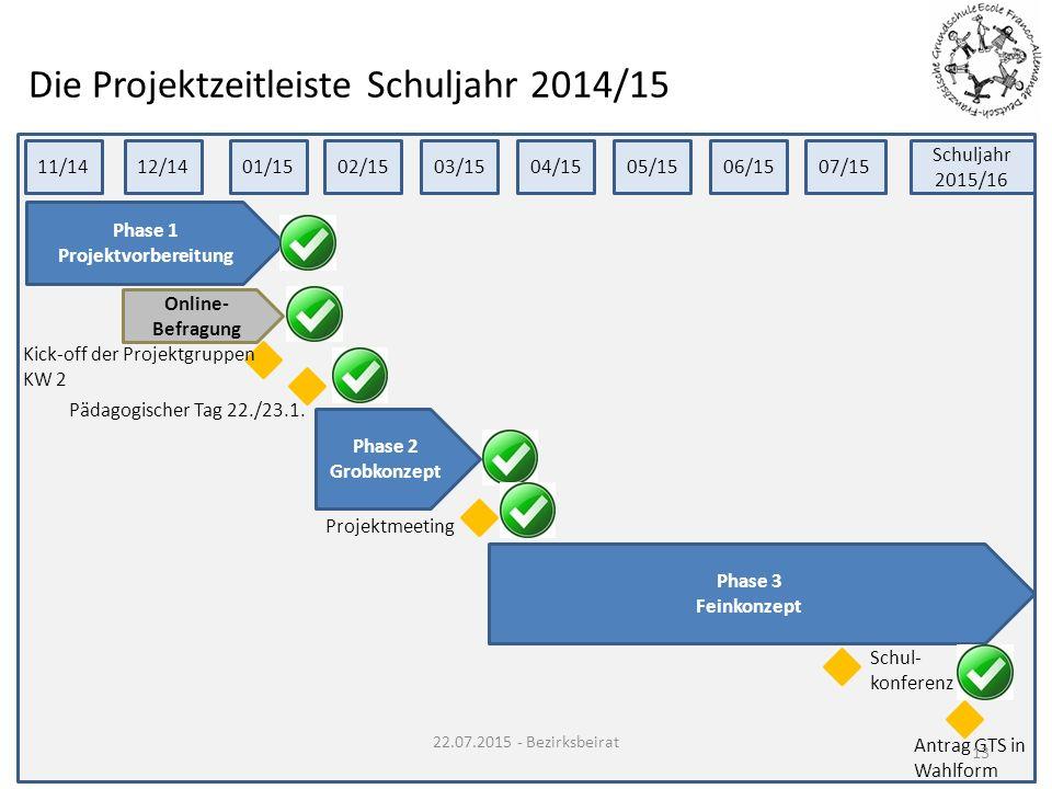 Die Projektzeitleiste Schuljahr 2014/15