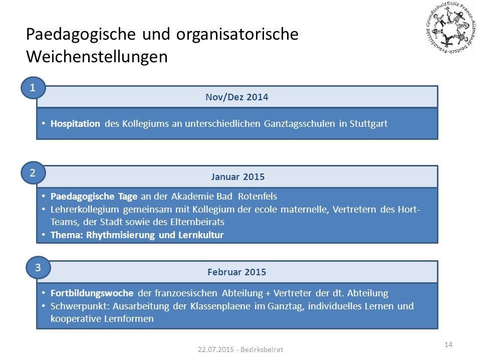 Paedagogische und organisatorische Weichenstellungen