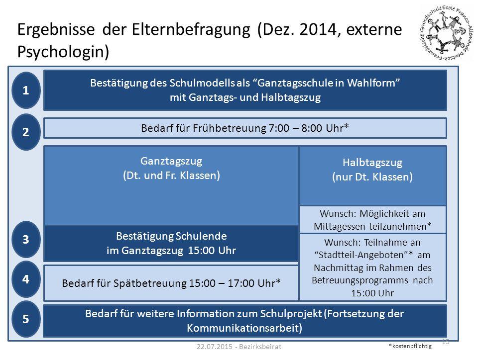 Ergebnisse der Elternbefragung (Dez. 2014, externe Psychologin)