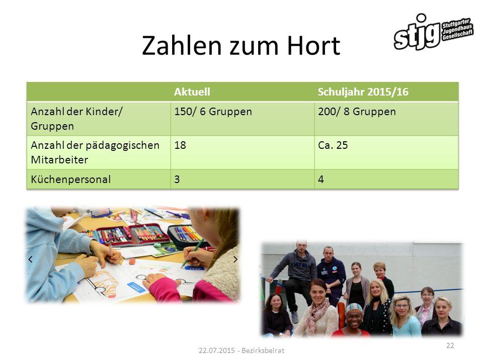 Zahlen zum Hort Aktuell Schuljahr 2015/16 Anzahl der Kinder/ Gruppen