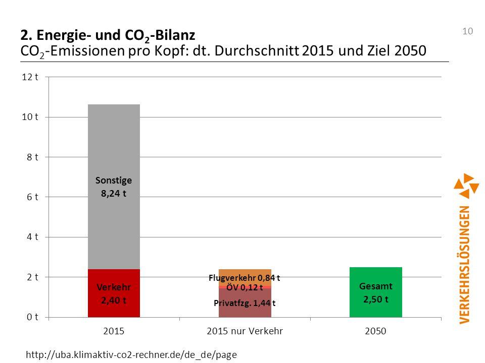 2. Energie- und CO2-Bilanz CO2-Emissionen pro Kopf: dt