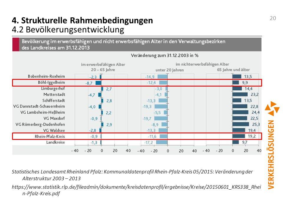 4. Strukturelle Rahmenbedingungen 4.2 Bevölkerungsentwicklung