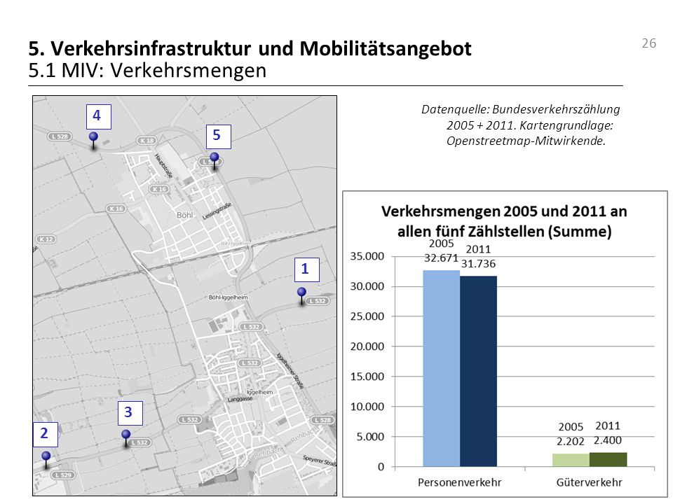 5. Verkehrsinfrastruktur und Mobilitätsangebot 5.1 MIV: Verkehrsmengen