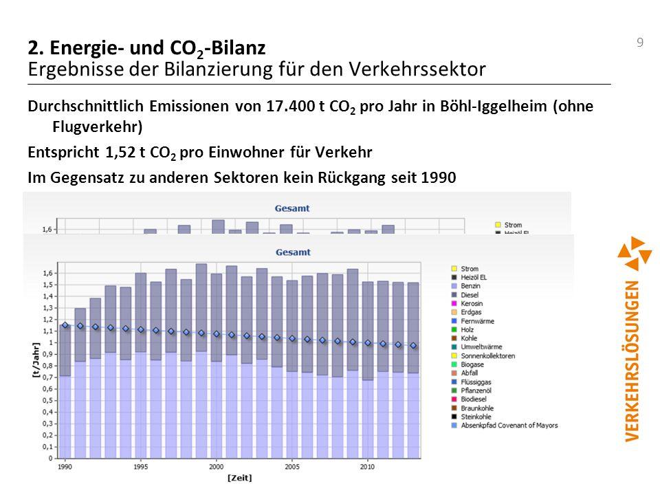 2. Energie- und CO2-Bilanz Ergebnisse der Bilanzierung für den Verkehrssektor