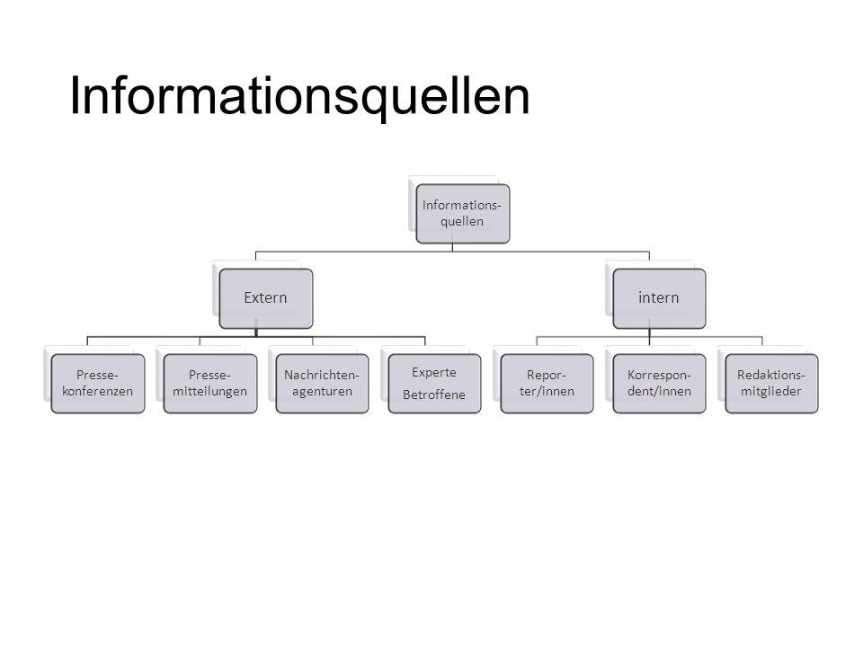 Informationsquellen Extern intern Informations-quellen