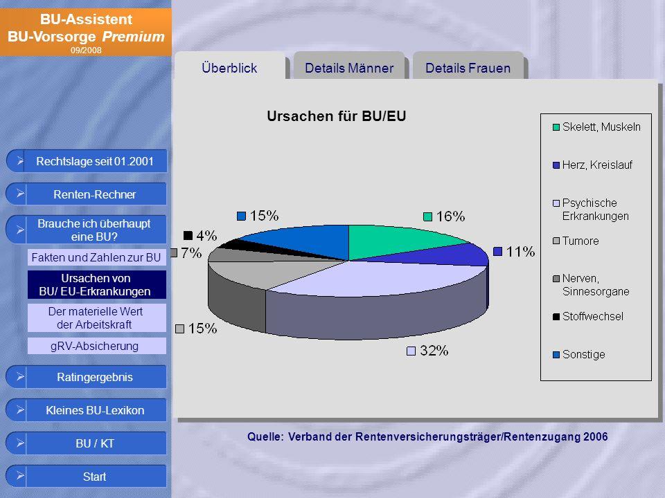 Ursachen für BU/EU Überblick Details Männer Details Frauen