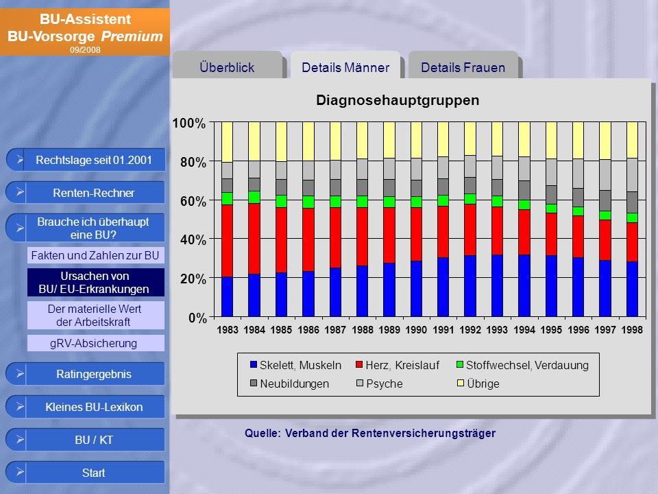 Diagnosehauptgruppen