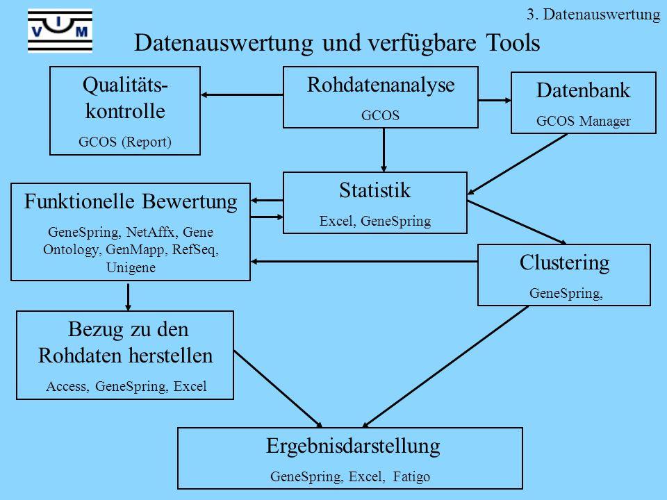 Datenauswertung und verfügbare Tools