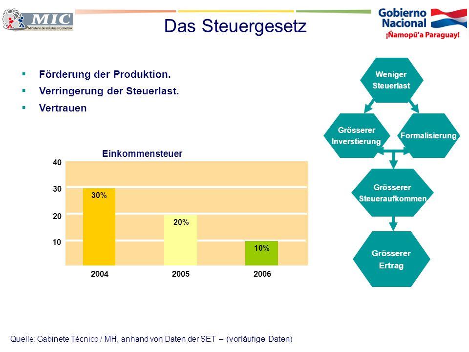 Das Steuergesetz Förderung der Produktion.