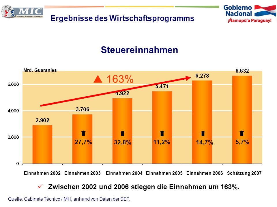 Zwischen 2002 und 2006 stiegen die Einnahmen um 163%.