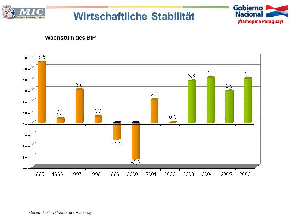 Wirtschaftliche Stabilität