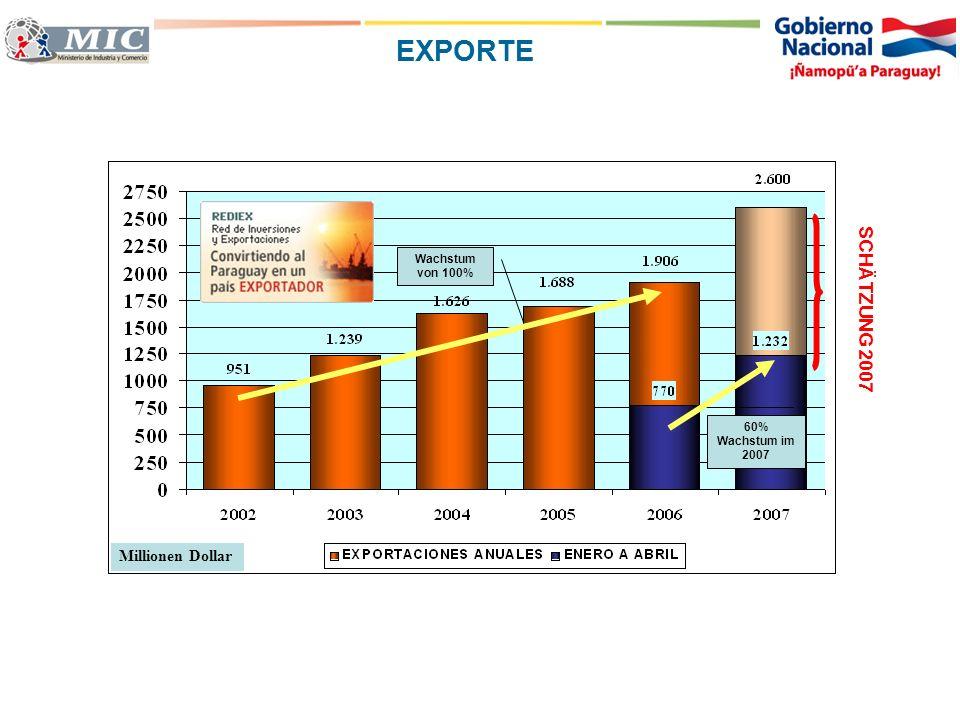 EXPORTE SCHÄTZUNG 2007 Millionen Dollar Wachstum von 100%