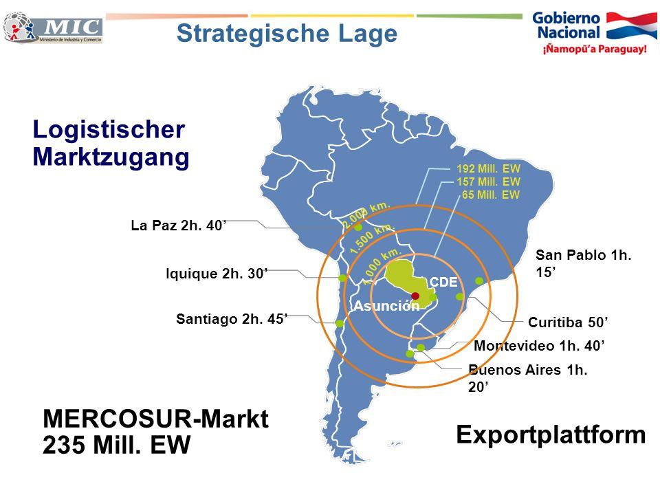 Logistischer Marktzugang