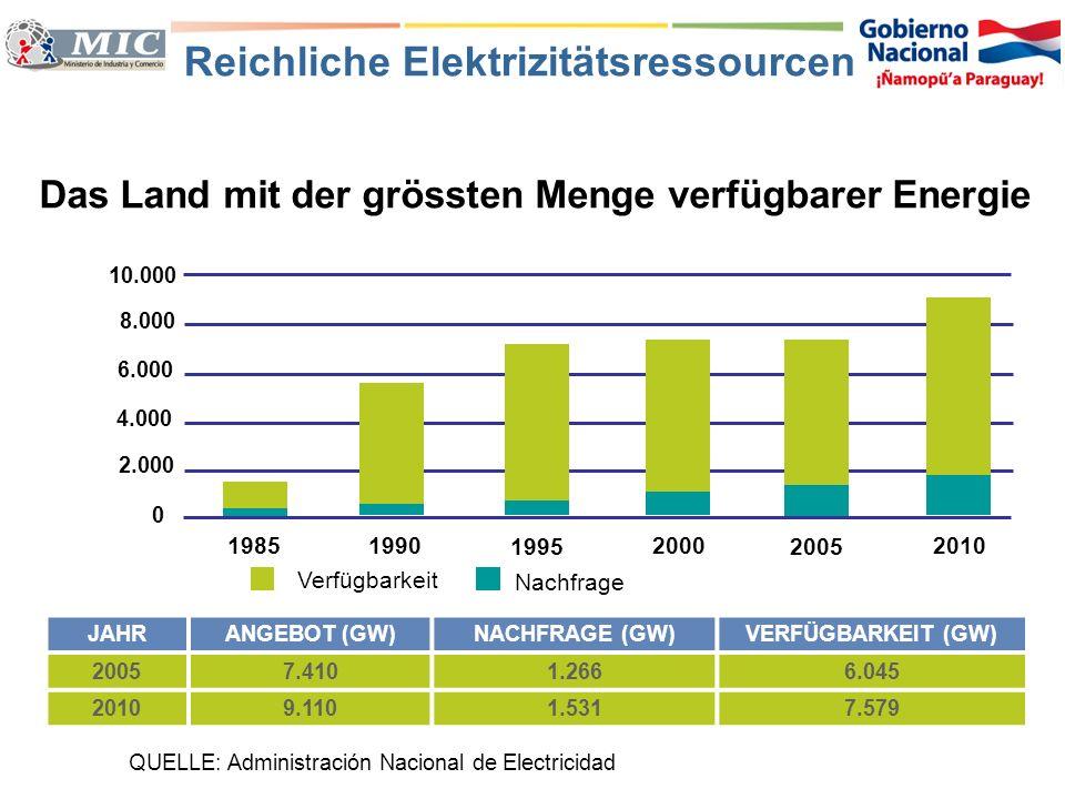 Reichliche Elektrizitätsressourcen