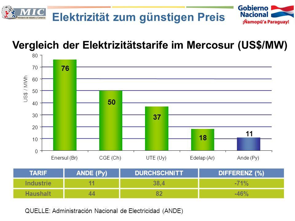 Elektrizität zum günstigen Preis