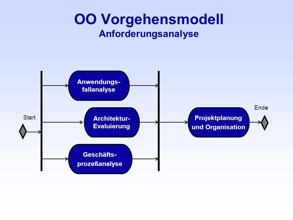 OO Vorgehensmodell Anforderungsanalyse