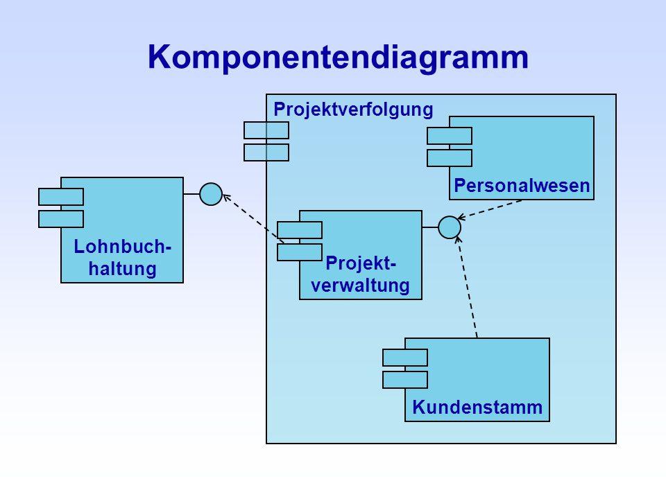 Komponentendiagramm Projektverfolgung Personalwesen Lohnbuch- haltung