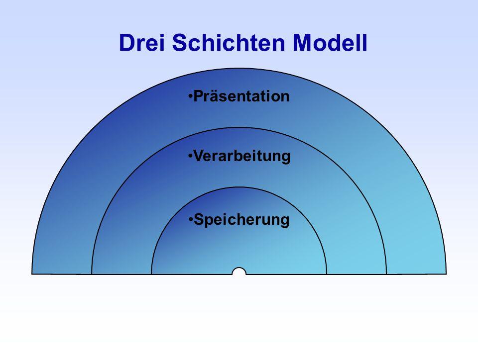 Drei Schichten Modell Präsentation Verarbeitung Speicherung
