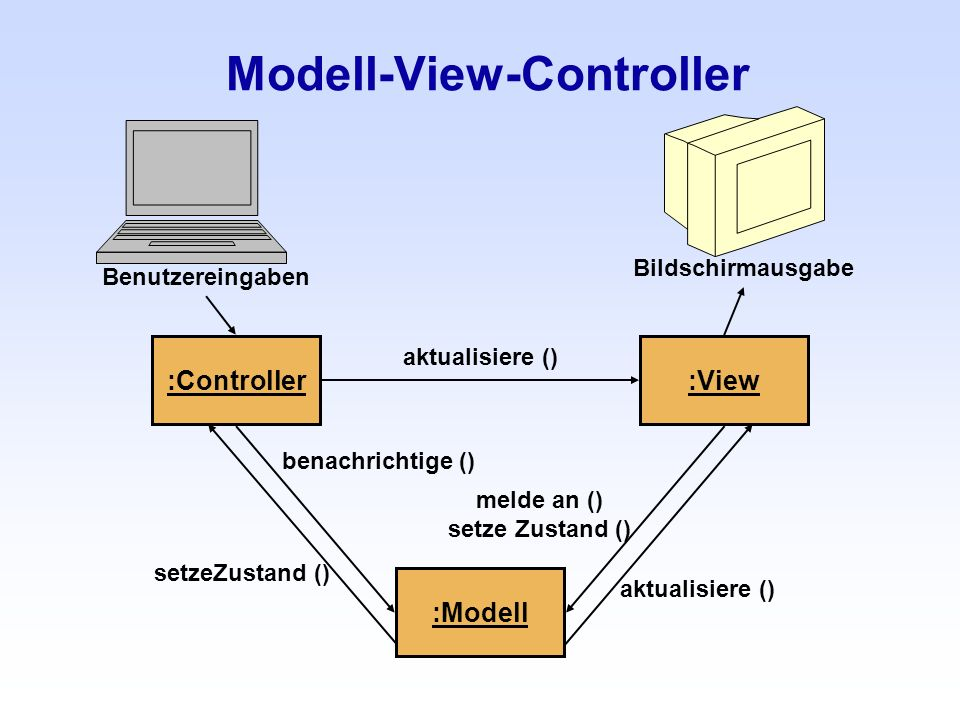 Modell-View-Controller