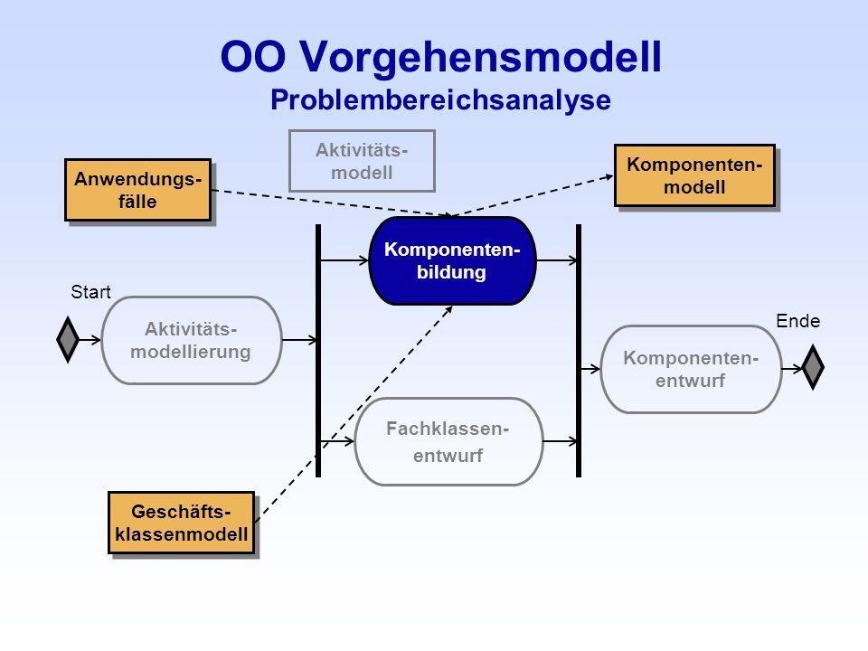 OO Vorgehensmodell Problembereichsanalyse