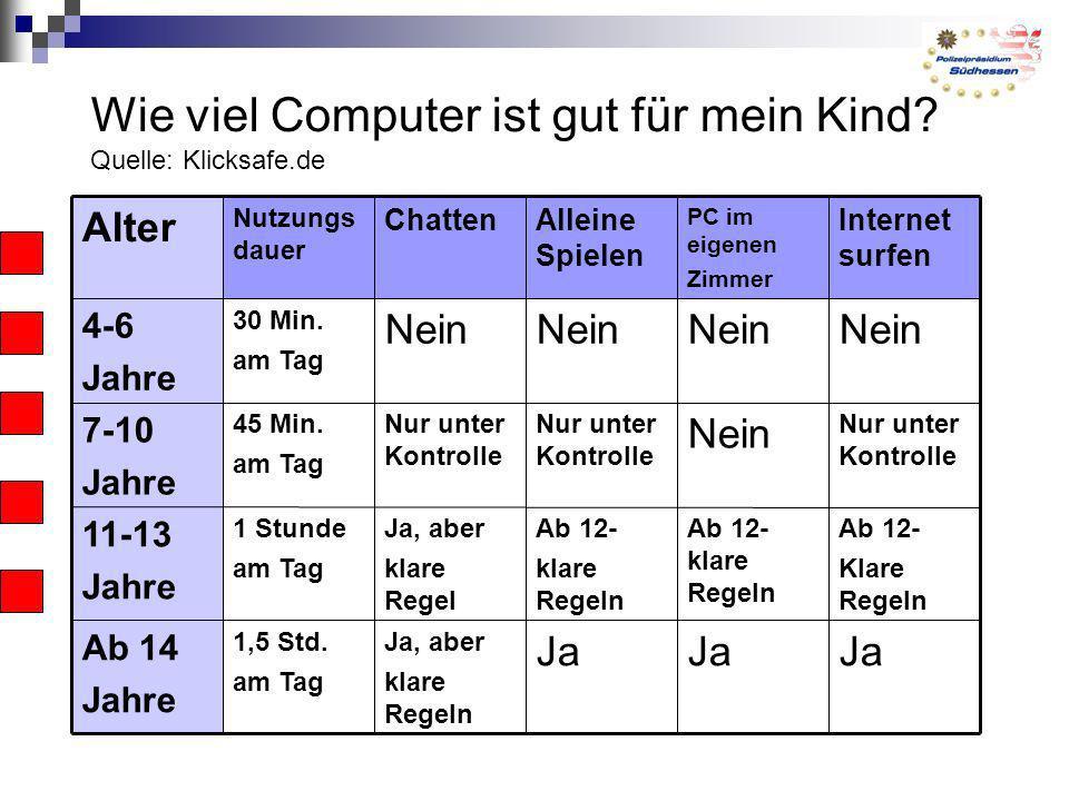 Wie viel Computer ist gut für mein Kind Quelle: Klicksafe.de