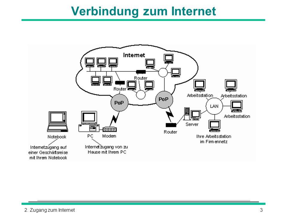 Verbindung zum Internet