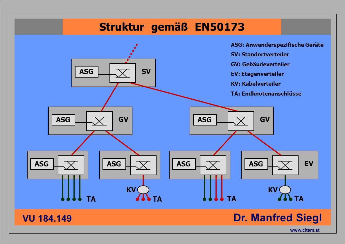 Struktur gemäß EN50173 ASG SV ASG GV ASG GV ASG ASG ASG ASG EV KV KV