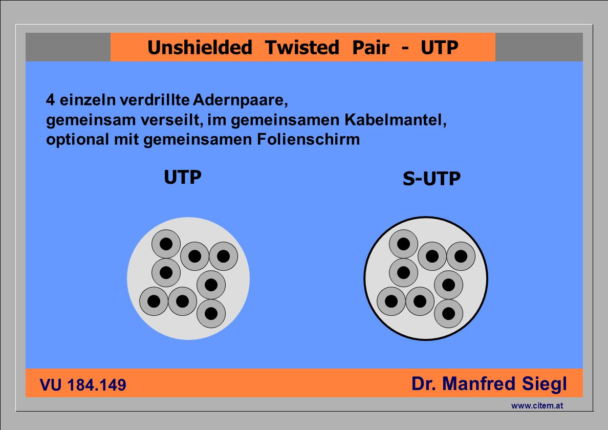 Unshielded Twisted Pair - UTP