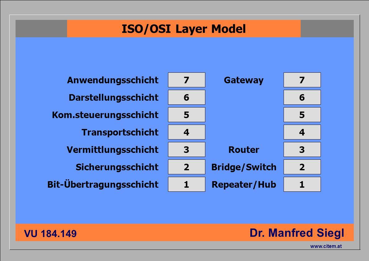 ISO/OSI Layer Model Anwendungsschicht 7 Gateway 7 Darstellungsschicht