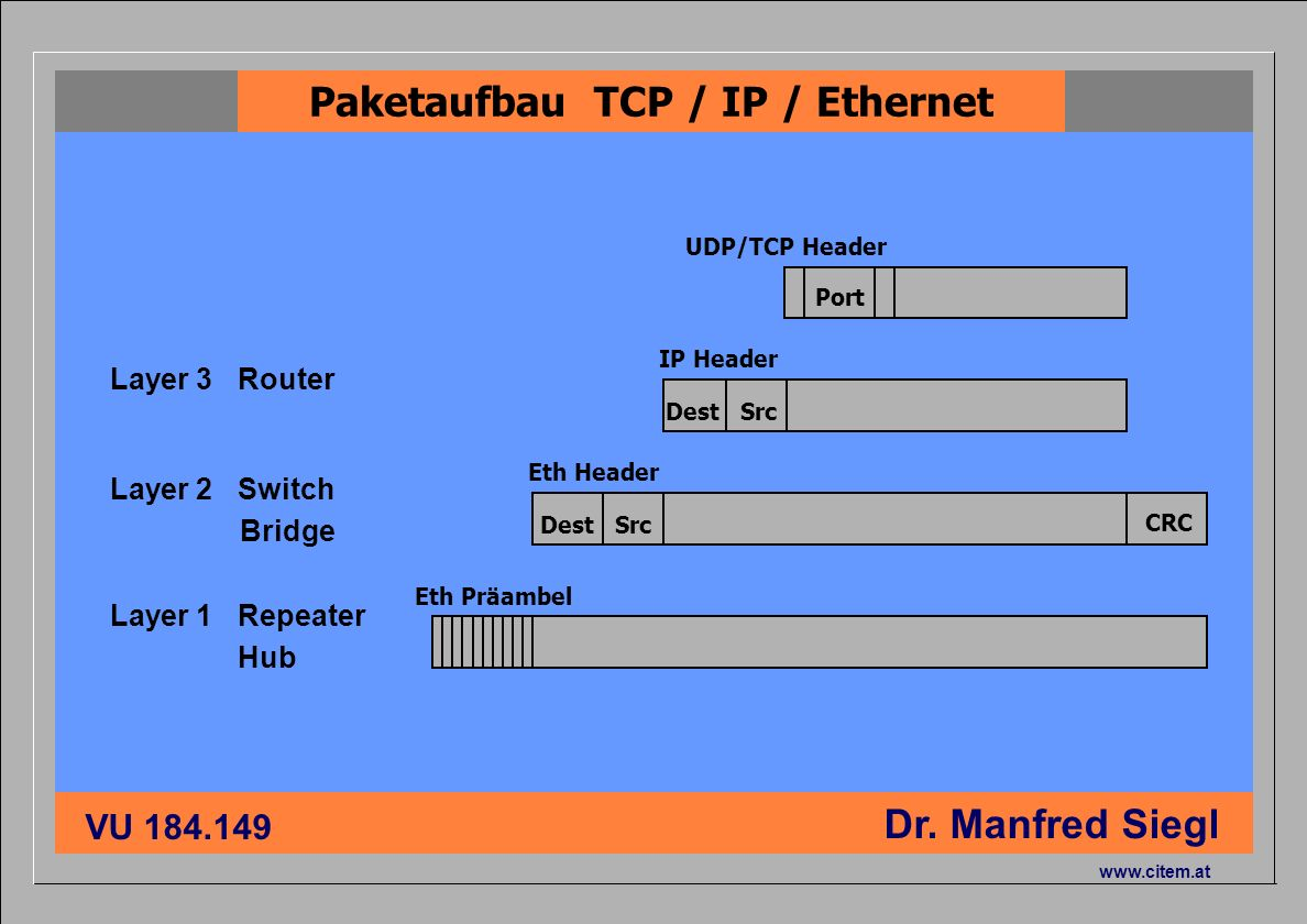 Paketaufbau TCP / IP / Ethernet