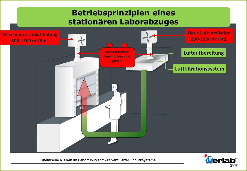 Betriebsprinzipien eines stationären Laborabzuges