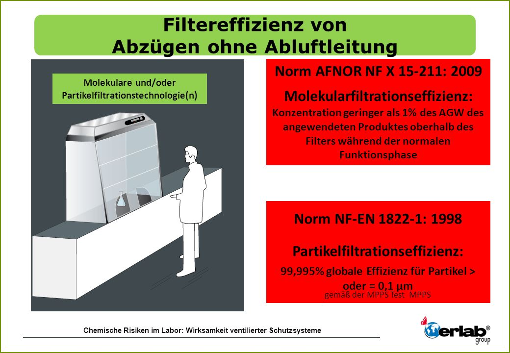 Norm NF-EN 1822-1: 1998 Partikelfiltrationseffizienz:
