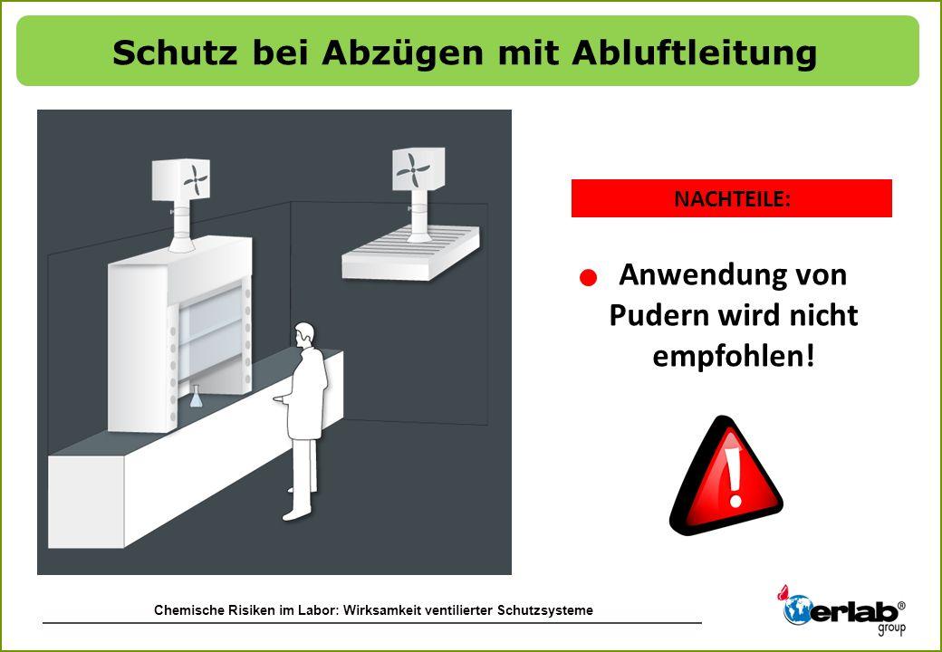 Schutz bei Abzügen mit Abluftleitung