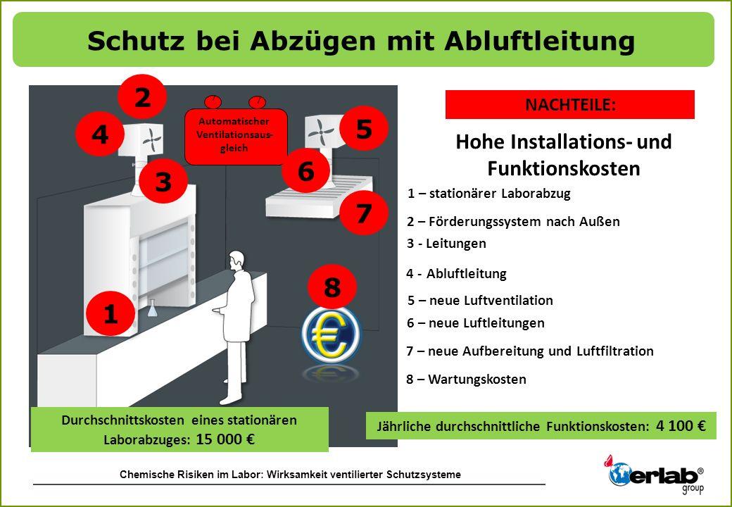 Schutz bei Abzügen mit Abluftleitung 2 5 4 6 3 7 8 1
