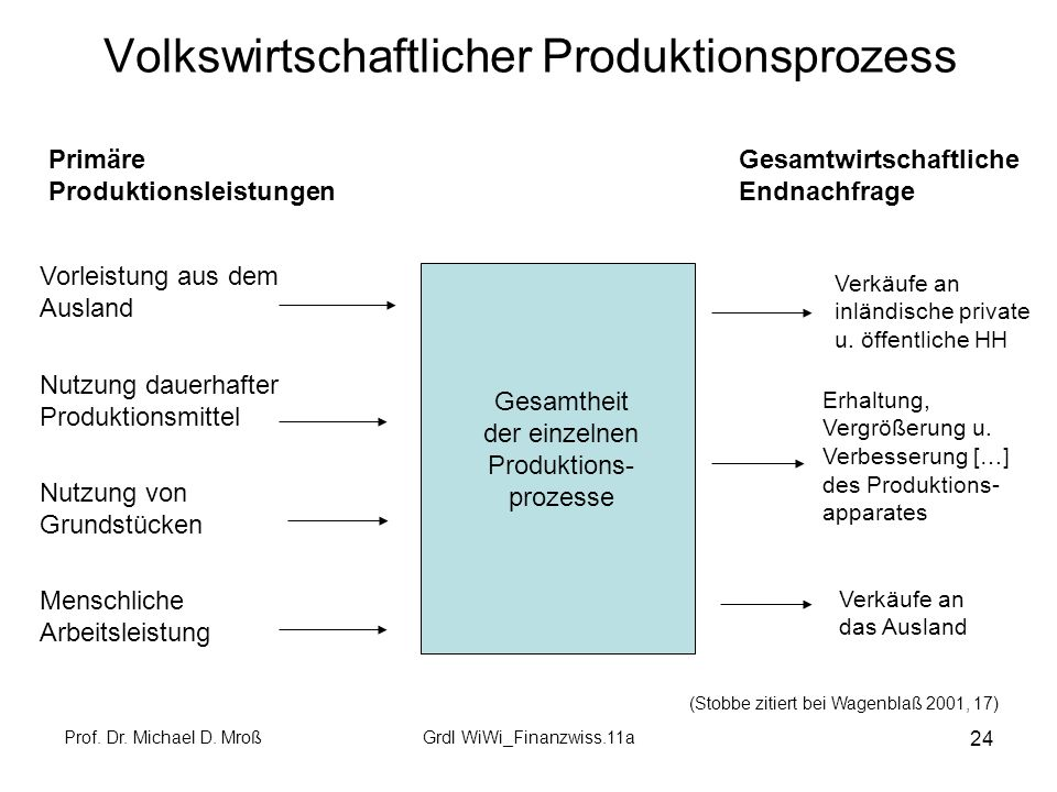 Volkswirtschaftlicher Produktionsprozess