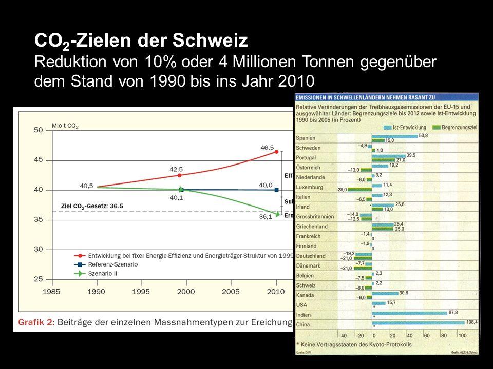 CO2-Zielen der SchweizReduktion von 10% oder 4 Millionen Tonnen gegenüber dem Stand von 1990 bis ins Jahr 2010.