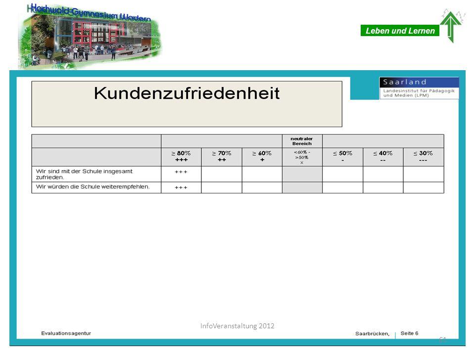 Leben und Lernen InfoVeranstaltung 2012