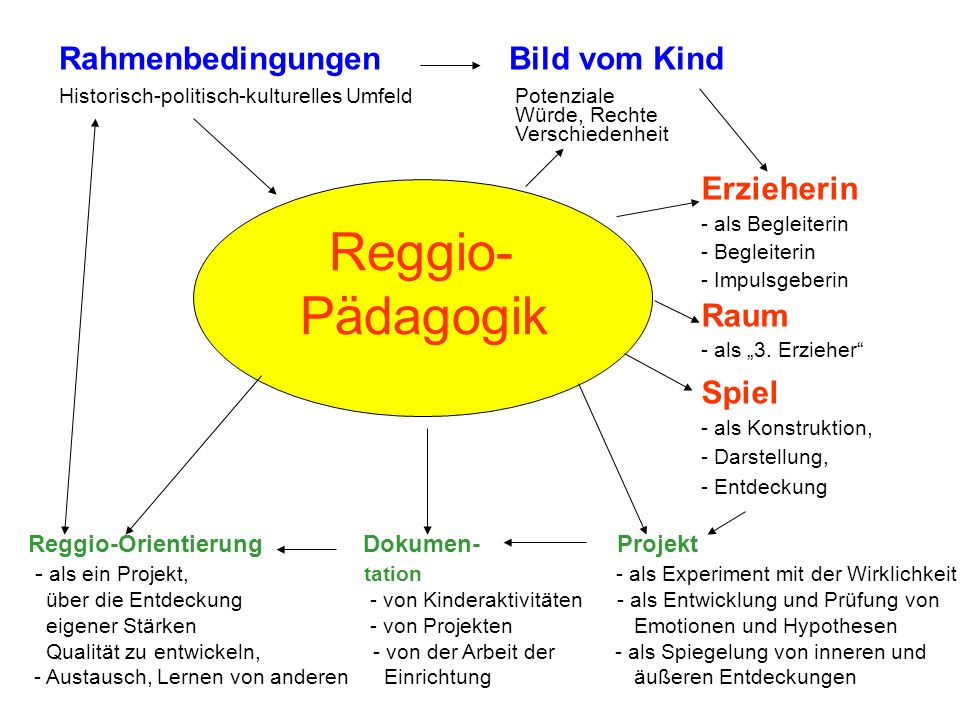 Reggio- Pädagogik Rahmenbedingungen Bild vom Kind Erzieherin Raum