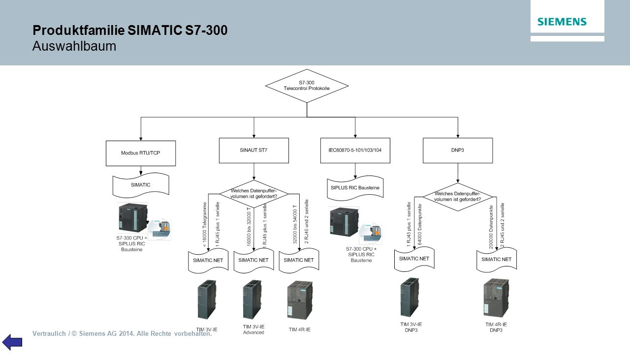 Produktfamilie SIMATIC S7-300 Auswahlbaum