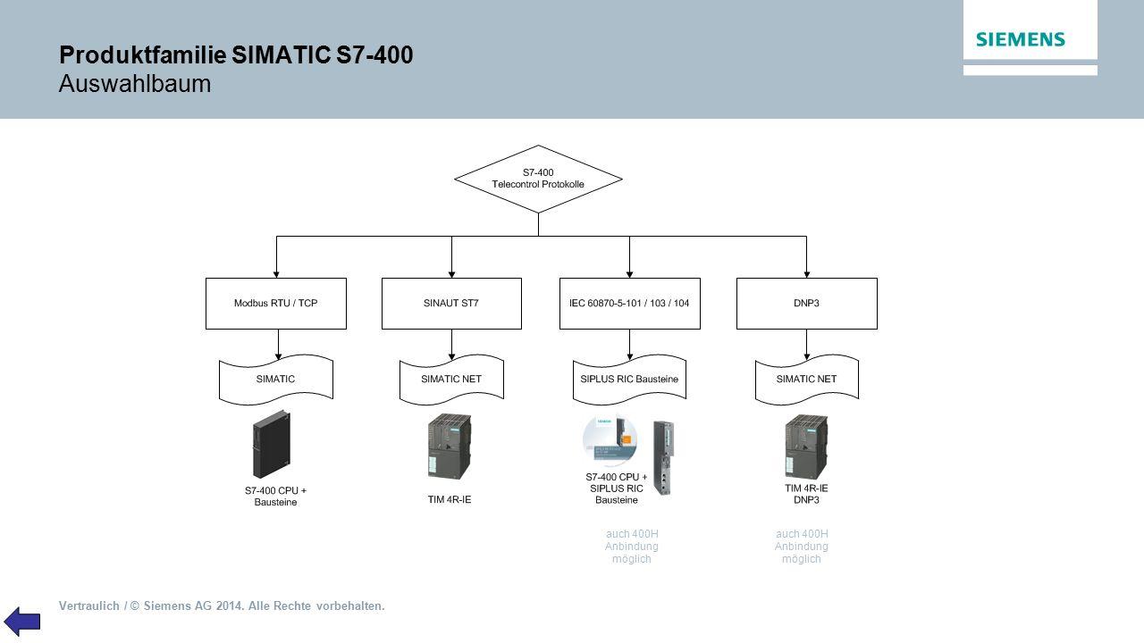 Produktfamilie SIMATIC S7-400 Auswahlbaum
