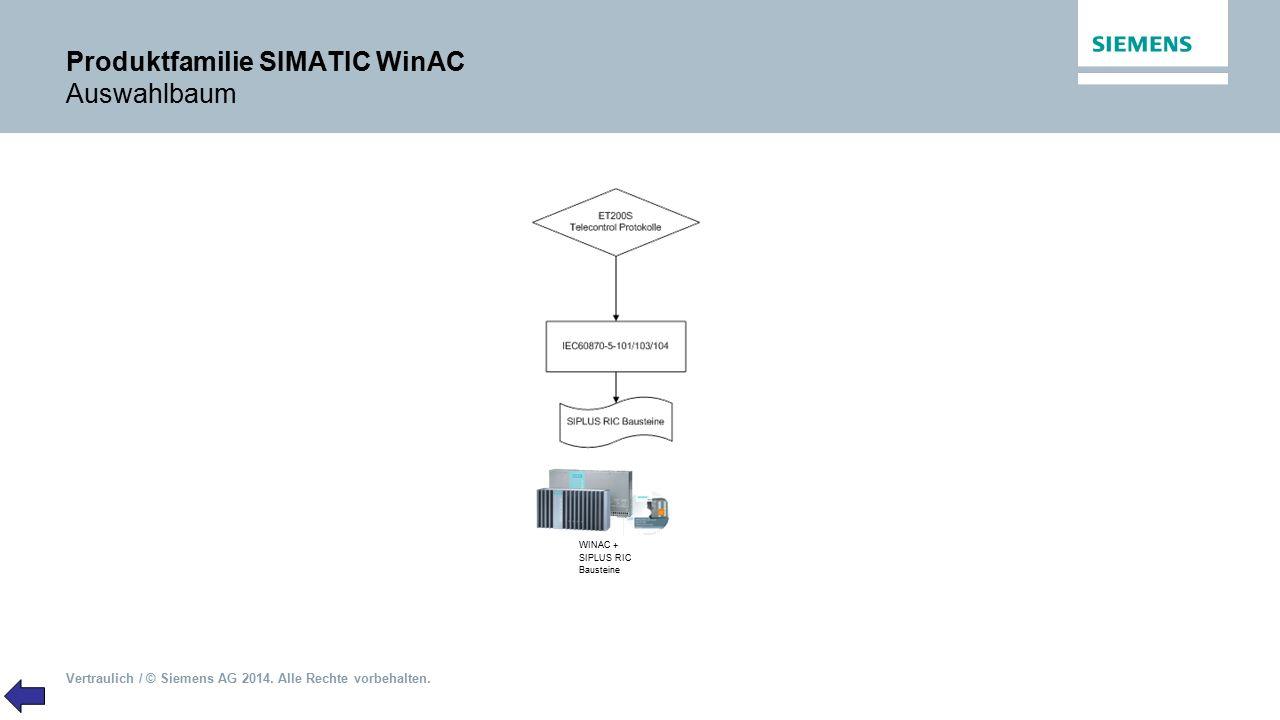Produktfamilie SIMATIC WinAC Auswahlbaum