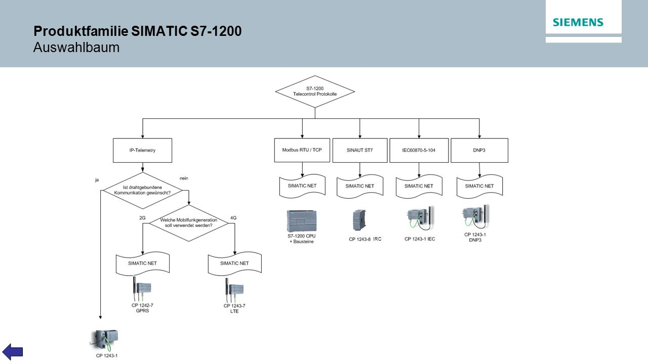 Produktfamilie SIMATIC S7-1200 Auswahlbaum