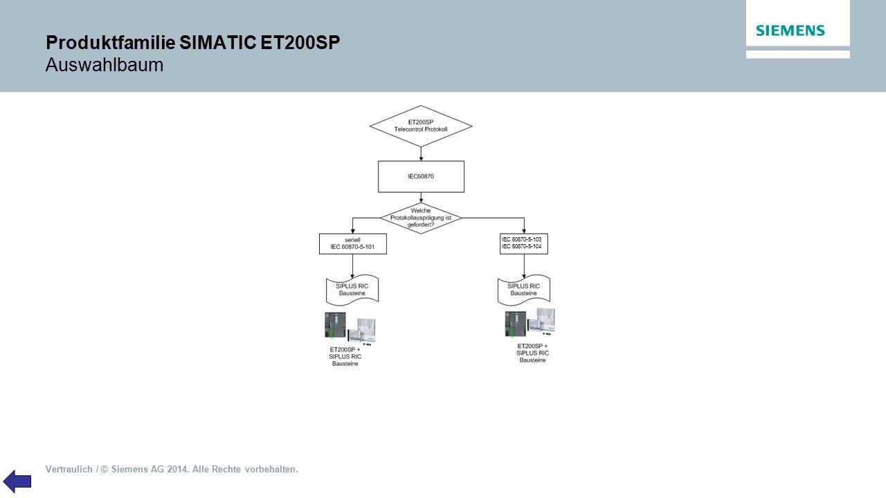 Produktfamilie SIMATIC ET200SP Auswahlbaum