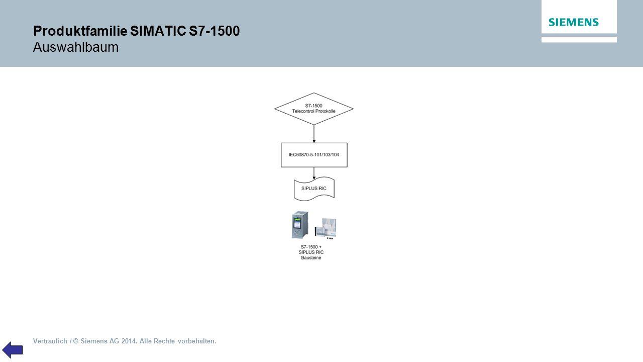 Produktfamilie SIMATIC S7-1500 Auswahlbaum