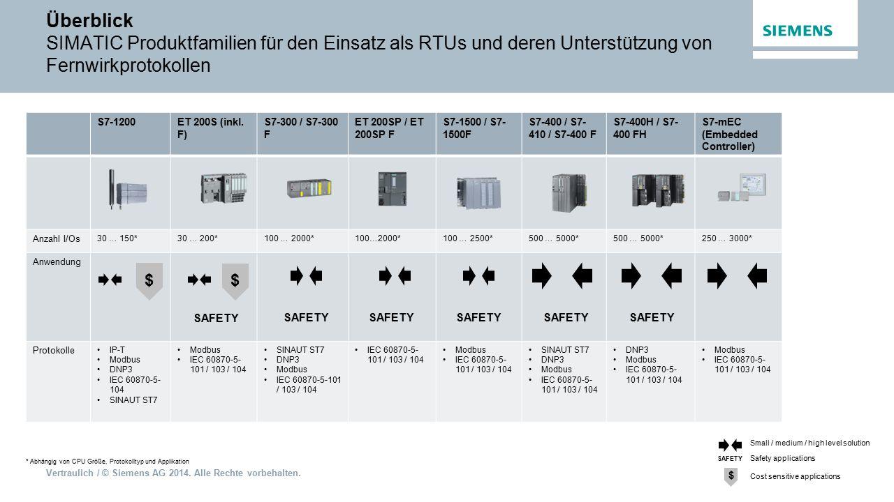 Überblick SIMATIC Produktfamilien für den Einsatz als RTUs und deren Unterstützung von Fernwirkprotokollen