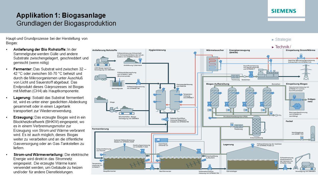 Applikation 1: Biogasanlage Grundlagen der Biogasproduktion