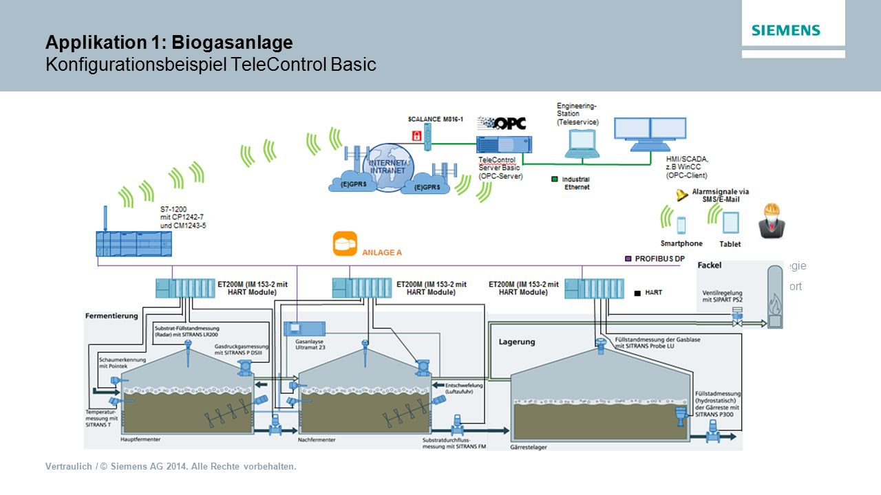 Applikation 1: Biogasanlage Konfigurationsbeispiel TeleControl Basic