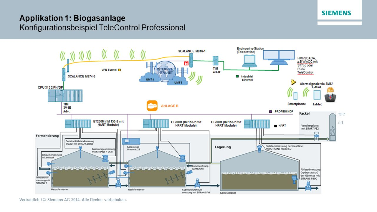 Applikation 1: Biogasanlage Konfigurationsbeispiel TeleControl Professional