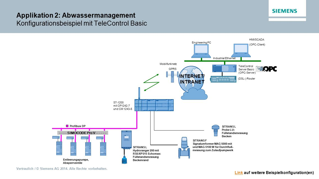 Applikation 2: Abwassermanagement Konfigurationsbeispiel mit TeleControl Basic